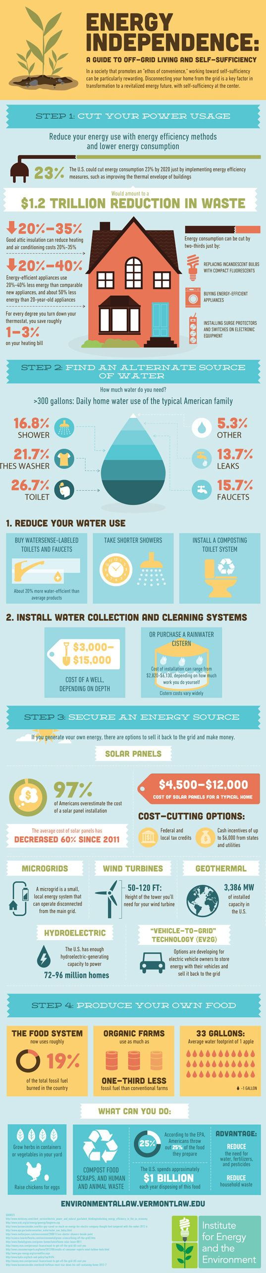 Infographic How to Achieve Energy Independence Through Off-Grid Living