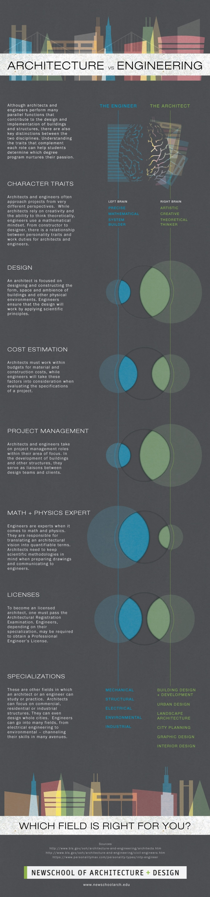 Infographic_Arch_vs_Engineering