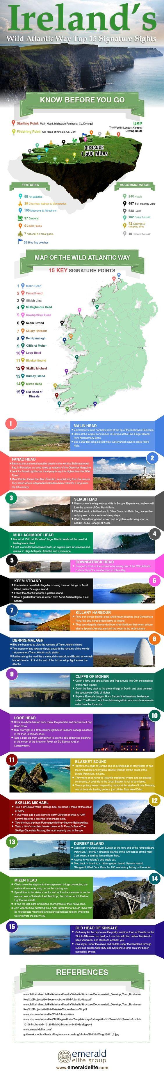 Ireland Hot Spots