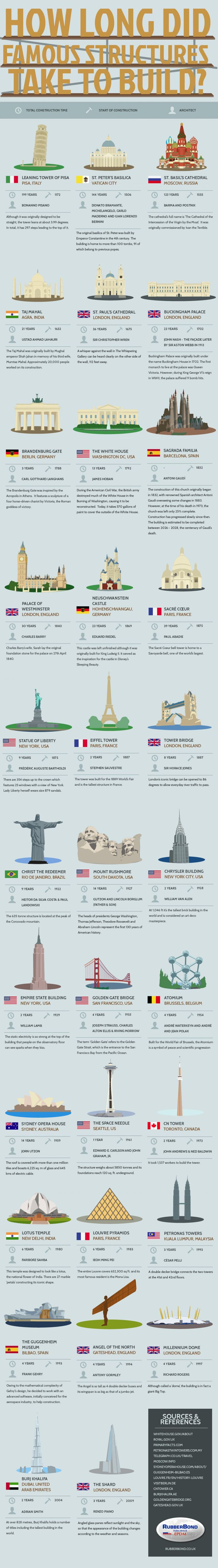 How Long Did Famous Structures Take to Build - Infographic