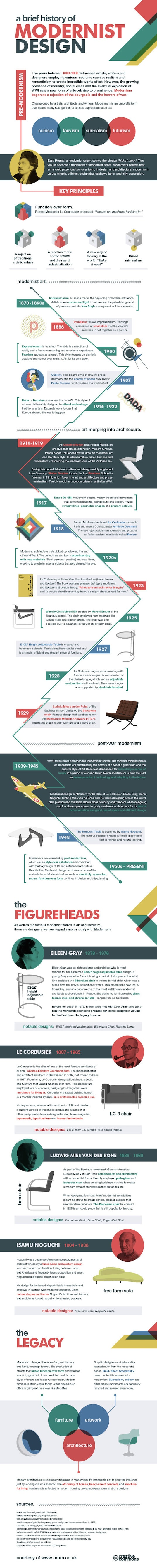 History behind Modernist design